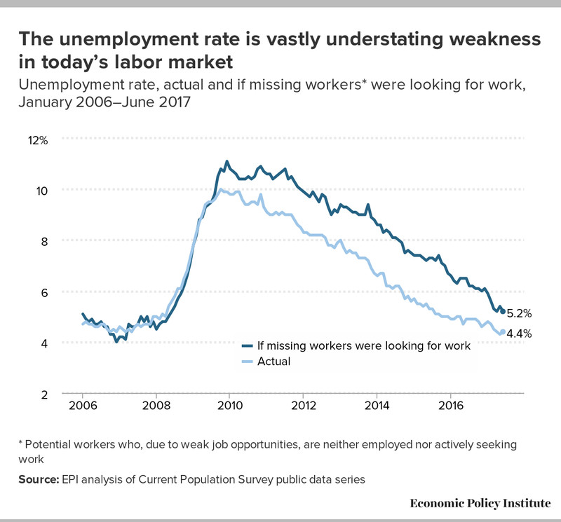 Many experts argue the employment situation is a bit worse than it looks — and that there's plenty of room for improvement. Economic Policy Institute