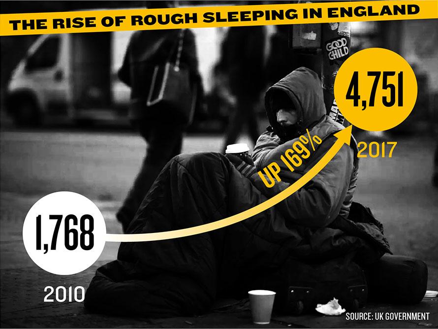 U.K. poverty, U.K. inequality, rising inequality, hunger crisis, homelessness crisis, U.K. homelessness, U.K. austerity cuts