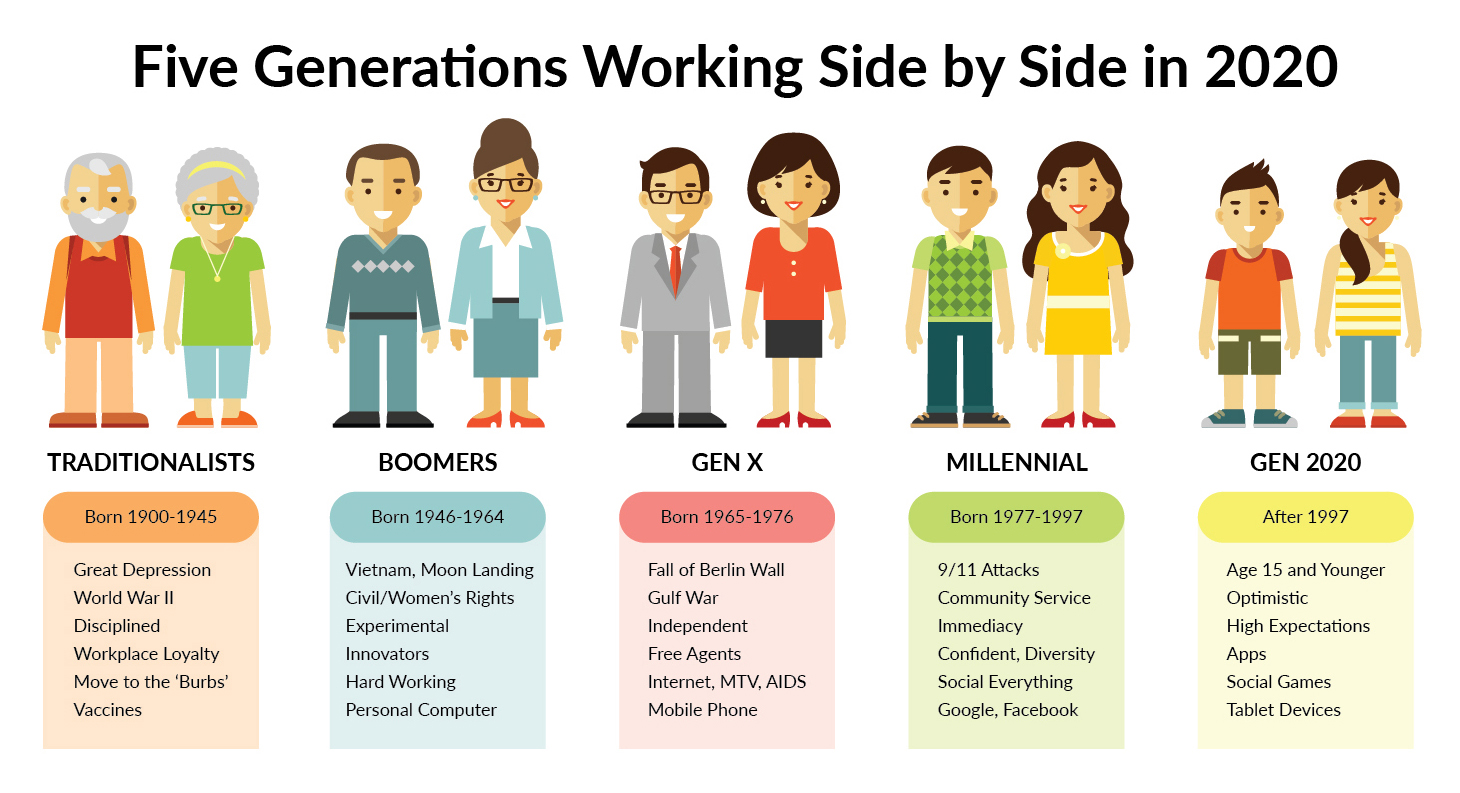 wealth inequality, baby boomers, millennials, CEO pay,