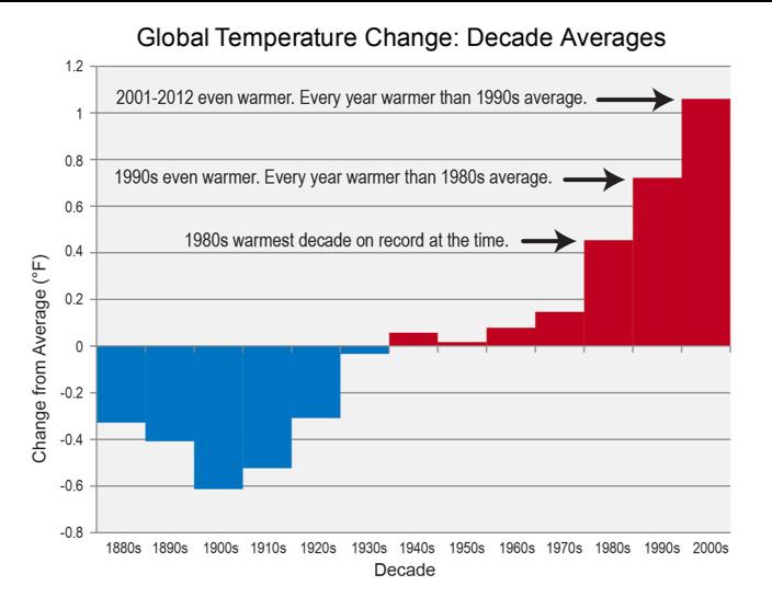 carbon emissions, climate crisis, climate movement, National Climate Assessment