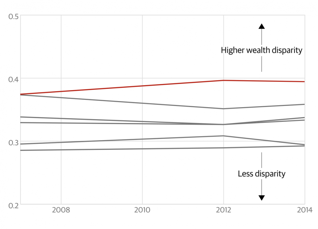 rising inequality, American inequality, wealth inequality, falling living standards