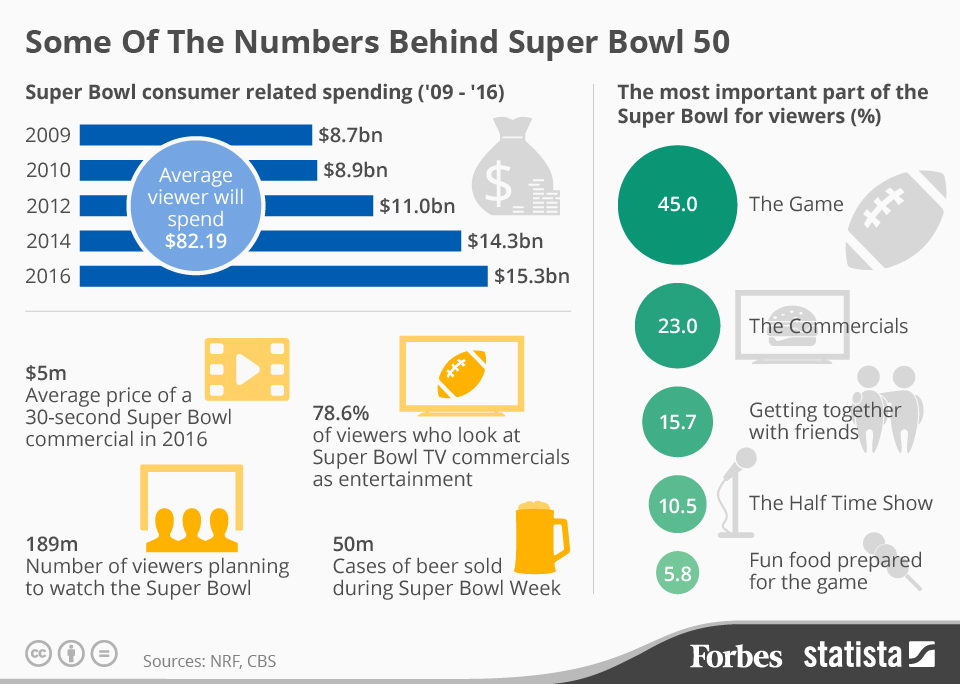 Super Bowl profits, Super Bowl costs, Occupy the NFL, NFL city costs