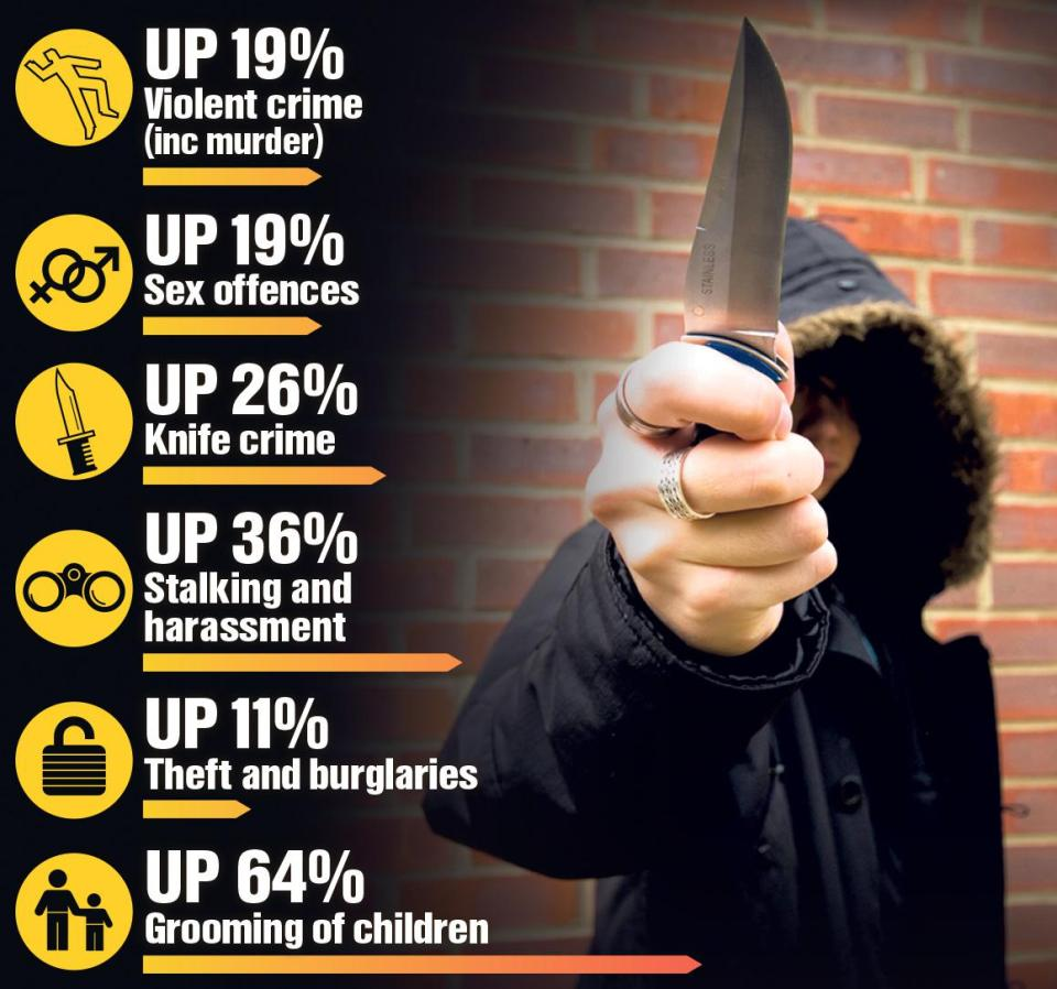 knife crime Britain's knife crime epidemic has spread to the home counties as stabbings are  now more likely in bedfordshire than in merseyside.