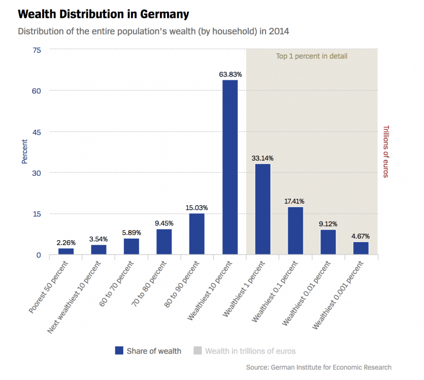 German inequality, wealth inequality, income inequality, inequality gap, German Institute for Economic Research, German super-rich, wealth concentration