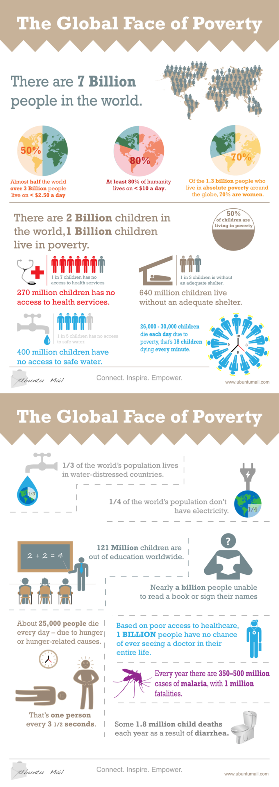 poverty and healthcare essay Millions of people around the world live in a cycle of poverty and poor health that is difficult to break.
