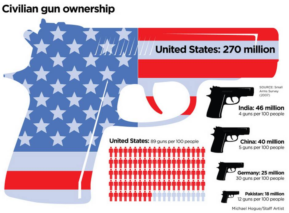 the problem of gun control in america Why congress is hesitant to pass gun control, by the numbers  americans were  more polarized on gun policy than any other issue except.